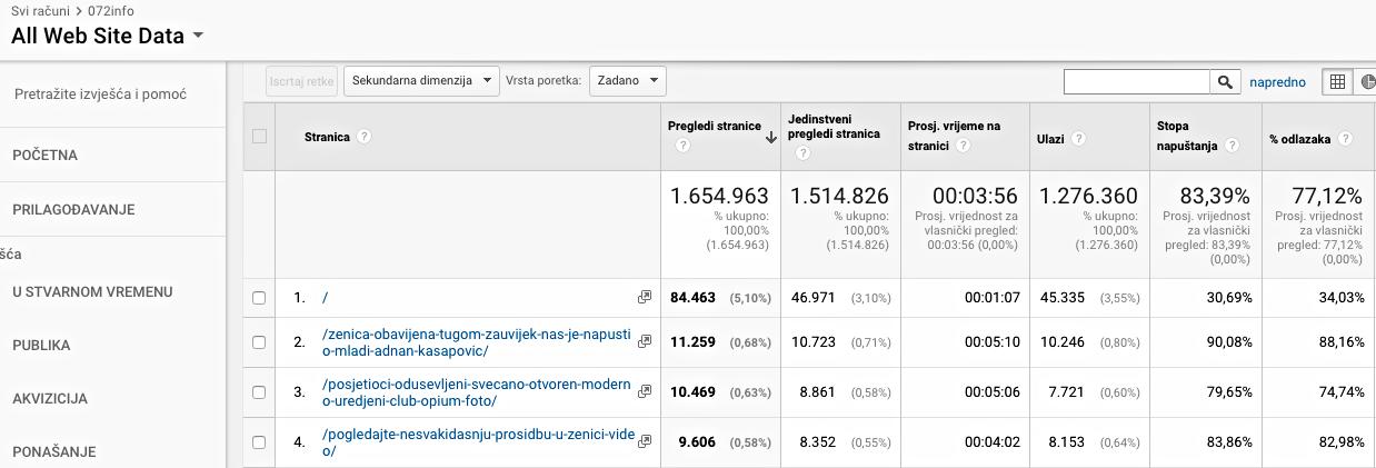 Prikaz posjećenosti zagarantiran od Google Analyticsa